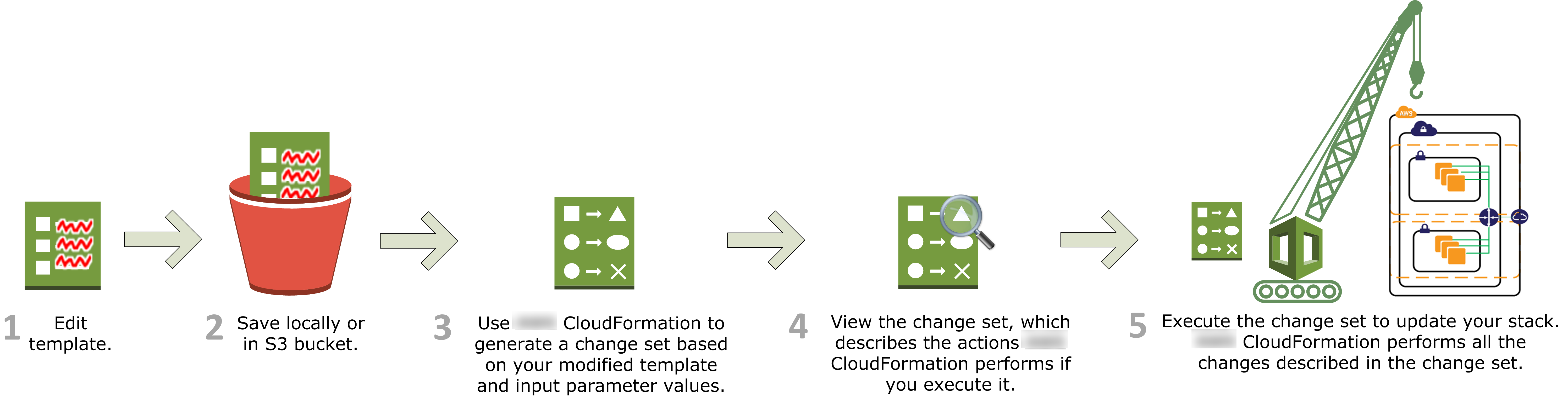 How Does AWS CloudFormation Work? - AWS CloudFormation