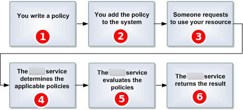 Amazon SQS Access Control Process Workflow - Amazon Simple