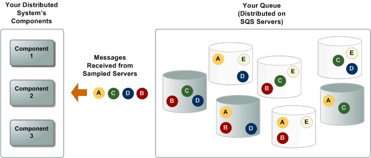 Amazon SQS Short and Long Polling - Amazon Simple Queue Service