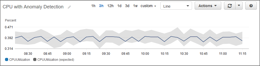 CloudWatch Anomaly Detection - Amazon CloudWatch