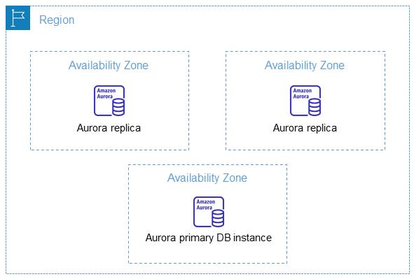 Choosing the Regions and Availability Zones - Amazon Aurora