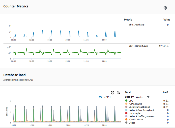 Using the Performance Insights Dashboard - Amazon Aurora