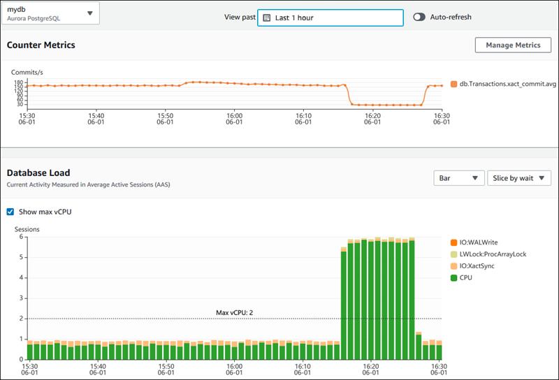 Using the Performance Insights Dashboard - Amazon Aurora