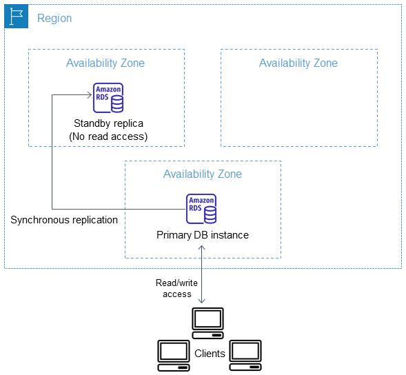 High Availability (Multi-AZ) for Amazon RDS - Amazon Relational
