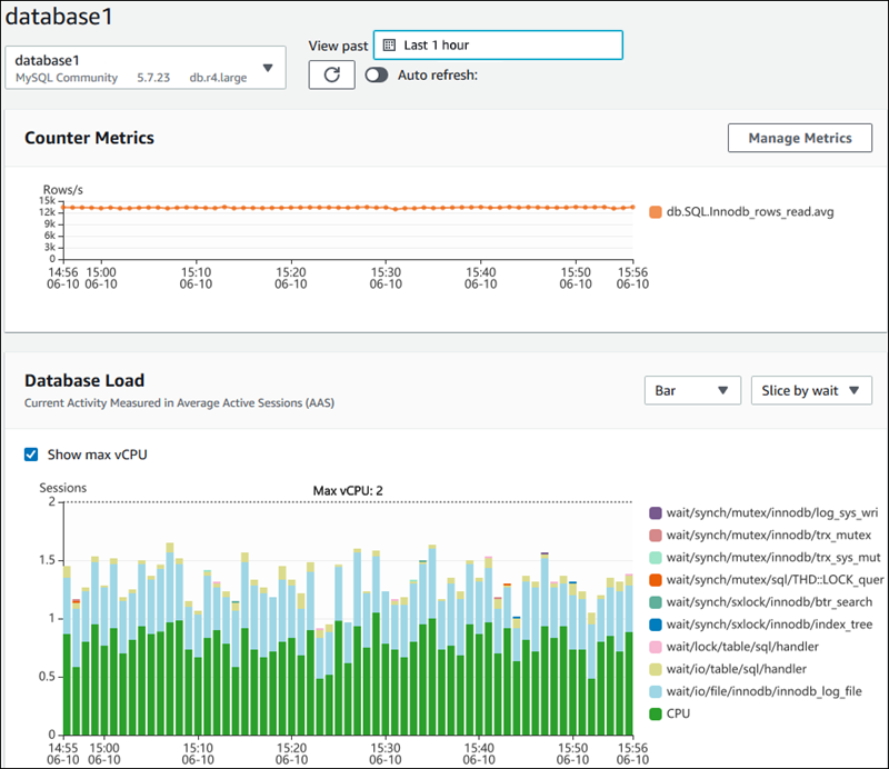 Using the Performance Insights Dashboard - Amazon Relational