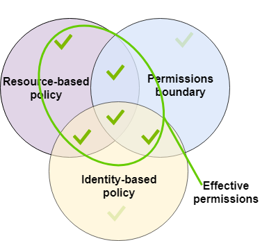 Permissions Boundaries for IAM Entities - AWS Identity and
