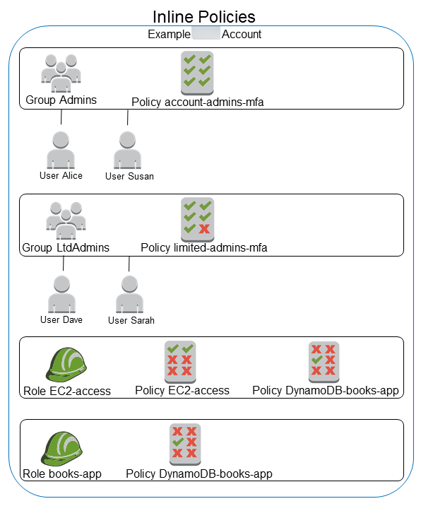 Managed Policies and Inline Policies - AWS Identity and Access