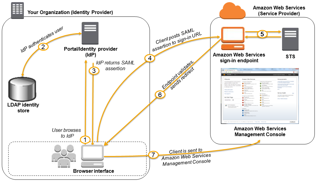 Enabling SAML 2 0 Federated Users to Access the AWS