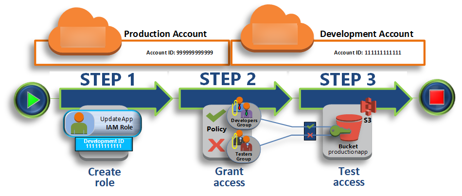 Tutorial: Delegate Access Across AWS Accounts Using IAM Roles - AWS
