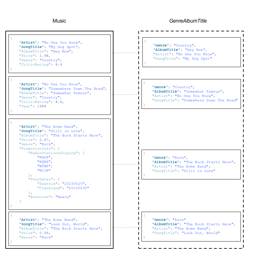 DynamoDB Core Components - Amazon DynamoDB