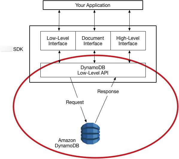 DynamoDB Low-Level API - Amazon DynamoDB