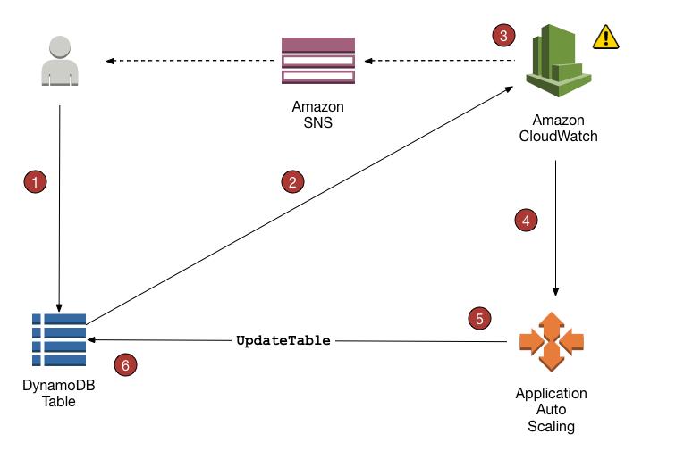 Managing Throughput Capacity Automatically with DynamoDB
