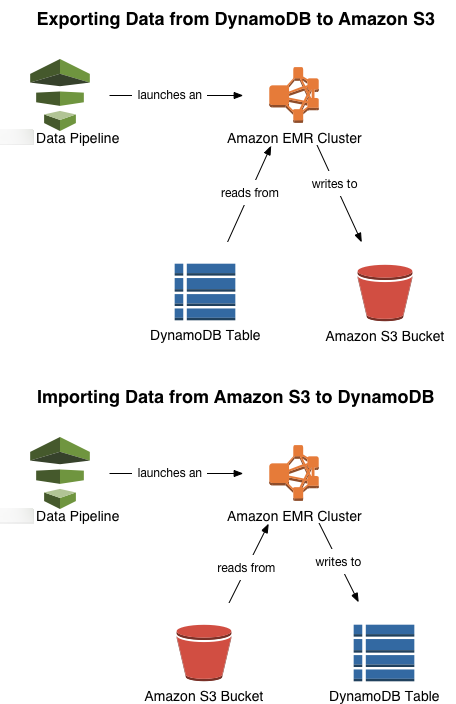 Exporting and Importing DynamoDB Data Using AWS Data Pipeline