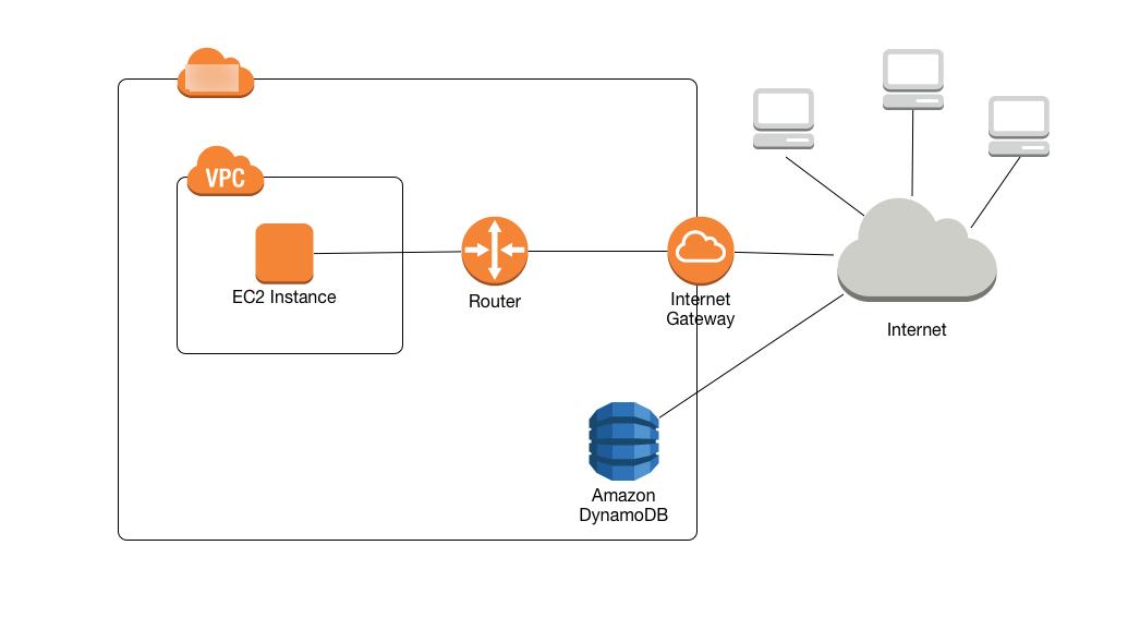 Using Amazon VPC Endpoints to Access DynamoDB - Amazon DynamoDB