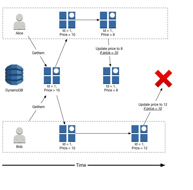 Working with Items in DynamoDB - Amazon DynamoDB