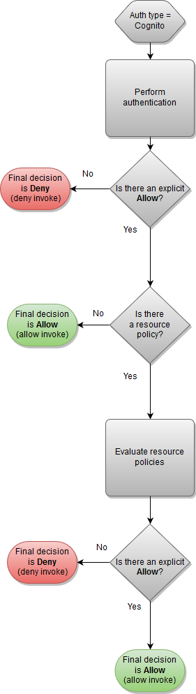 How Amazon API Gateway Resource Policies Affect