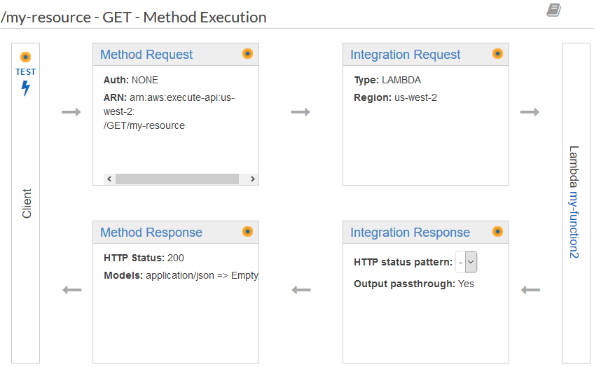 Create a REST API with Lambda Integrations in Amazon API
