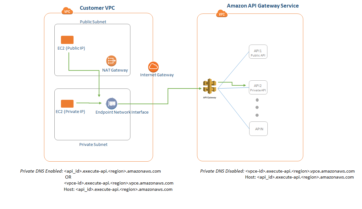Create a Private API in Amazon API Gateway - Amazon API Gateway