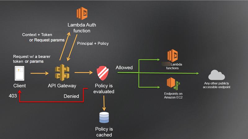 Use API Gateway Lambda Authorizers - Amazon API Gateway
