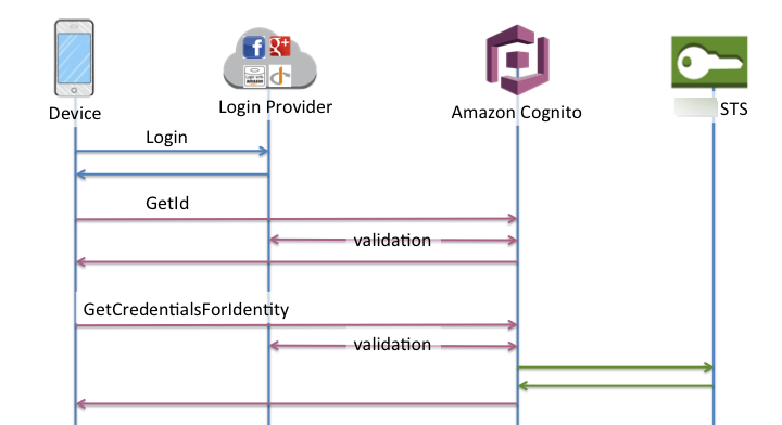 Identity Pools (Federated Identities) Authentication Flow