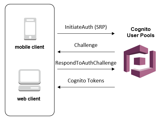User Pool Authentication Flow - Amazon Cognito
