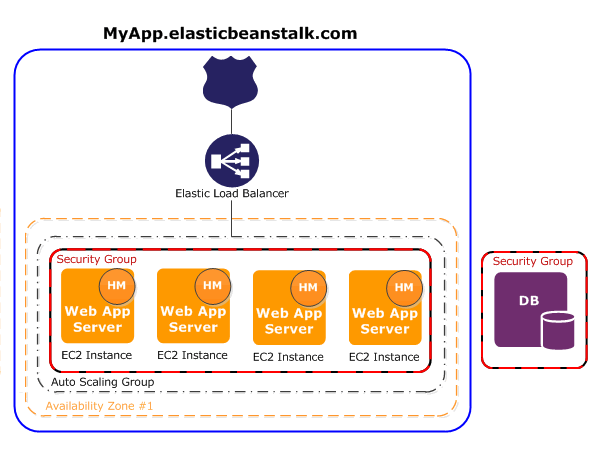 Web Server Environments - AWS Elastic Beanstalk
