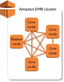 Overview of Amazon EMR - Amazon EMR