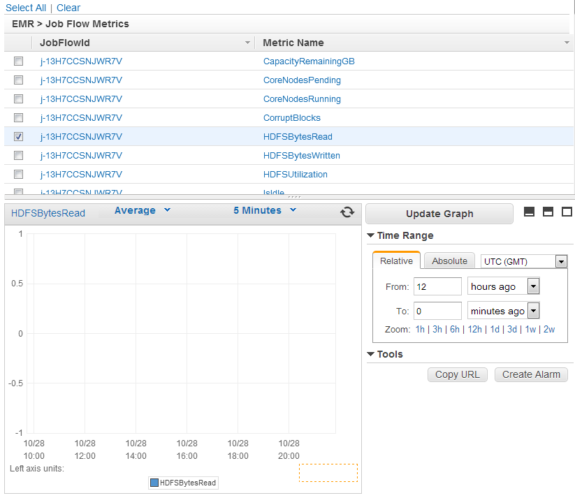 Monitor Metrics with CloudWatch - Amazon EMR