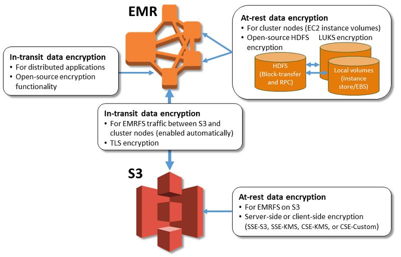 Encryption Options - Amazon EMR