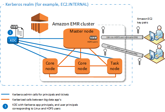 Kerberos Architecture Options - Amazon EMR