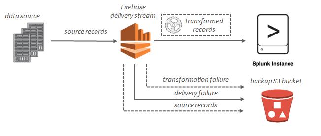 What Is Amazon Kinesis Data Firehose? - Amazon Kinesis Data Firehose