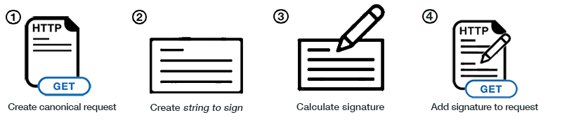 Signing AWS Requests with Signature Version 4 - AWS General