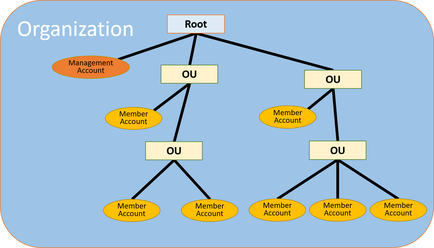 Aws Organizations Terminology And Concepts Aws Organizations