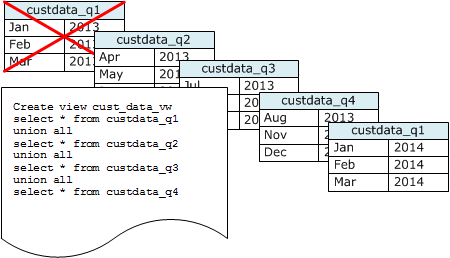 Using Time Series Tables - Amazon Redshift