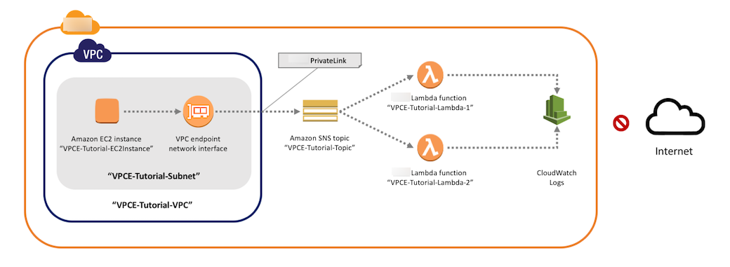 Tutorial: Publishing Amazon SNS Messages Privately from Amazon VPC