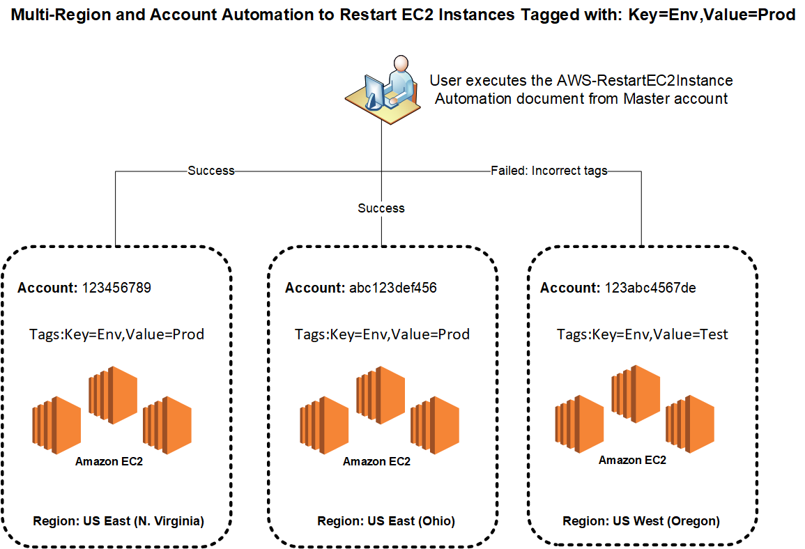 Running Automation Workflows in Multiple AWS Regions and