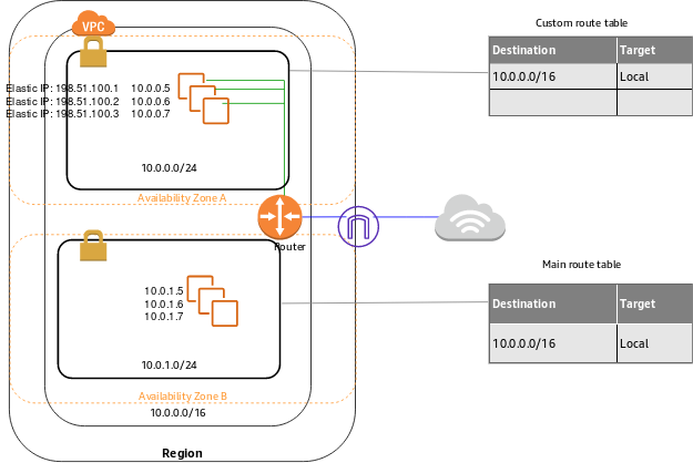 What Is Amazon VPC? - Amazon Virtual Private Cloud